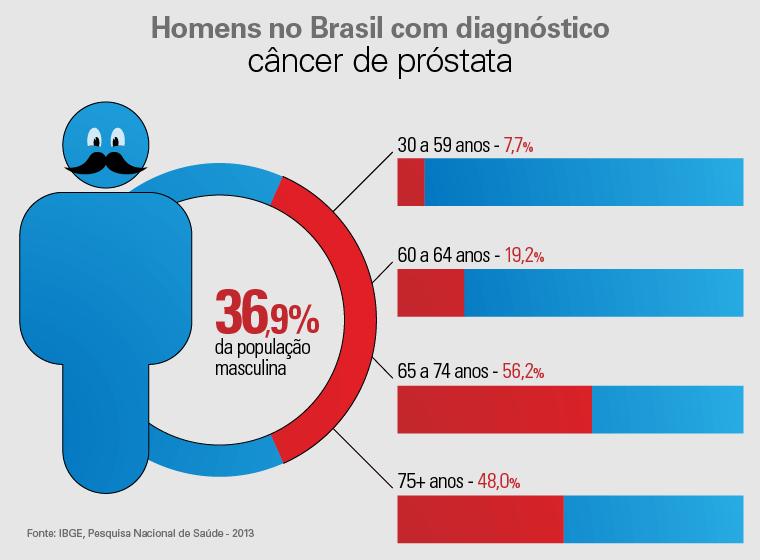 gráfico de idades mostrando o percentual de incidência da doença