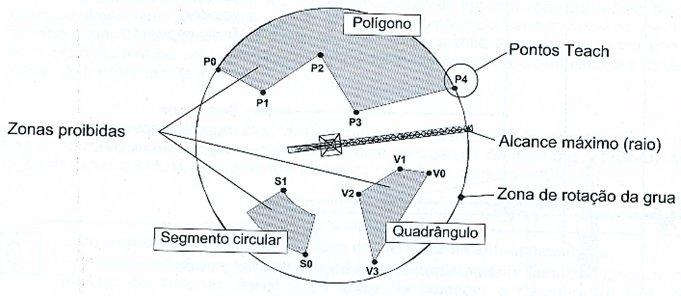 gráfico mostra zonas de atuação de gruas